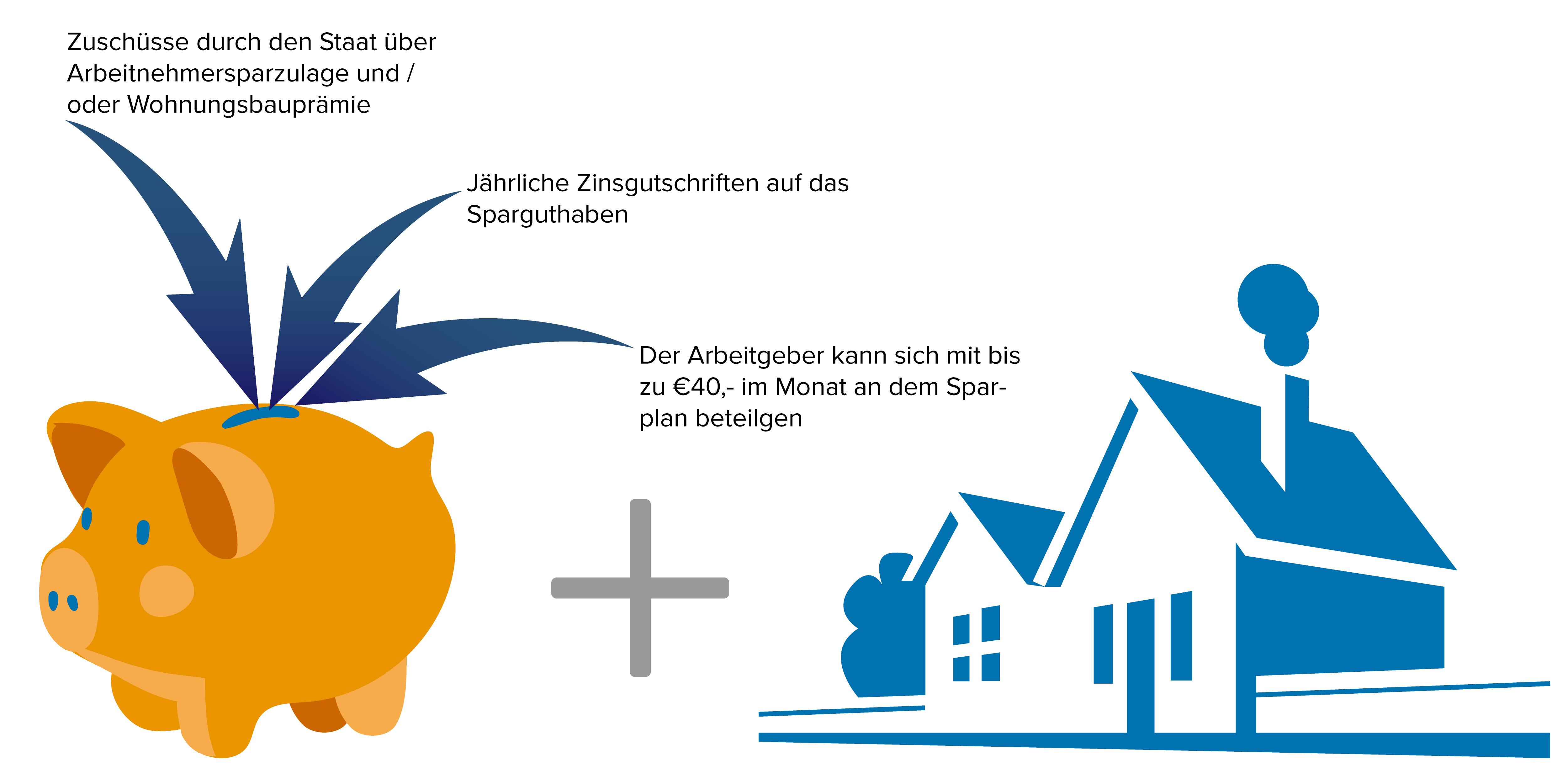 Bausparen, staatliche Förderungen, Arbeitnehmersparzulage, Landsberg am Lech, Penzing, Kaufering, Buchloe, Kaufering, Baufinanzierungen, Daniel Albert
