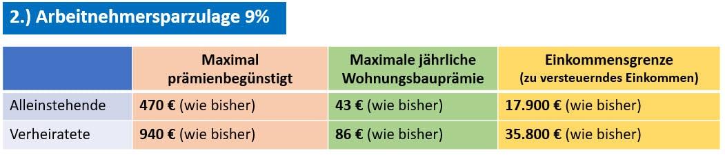 Arbeitnehmersparzulage 2021, Einkommensgrenze, staatliche Förderung, Augsburg, Kaufering, Landsberg am Lech, Penzing