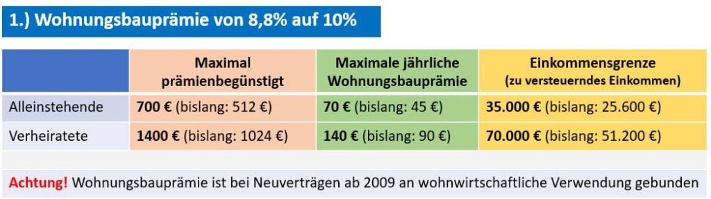 Wohnungsbauprämie 2021, Einkommensgrenze, staatliche Förderung, Augsburg, Kaufering, Landsberg am Lech, Penzing