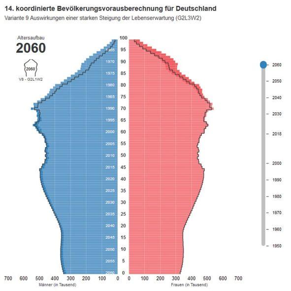 Altersaufbau 2060, Rentenkürzung, gesetzliche Rente, Altersarmut, Augsburg, Landsberg am Lech, Penzing, Kaufering