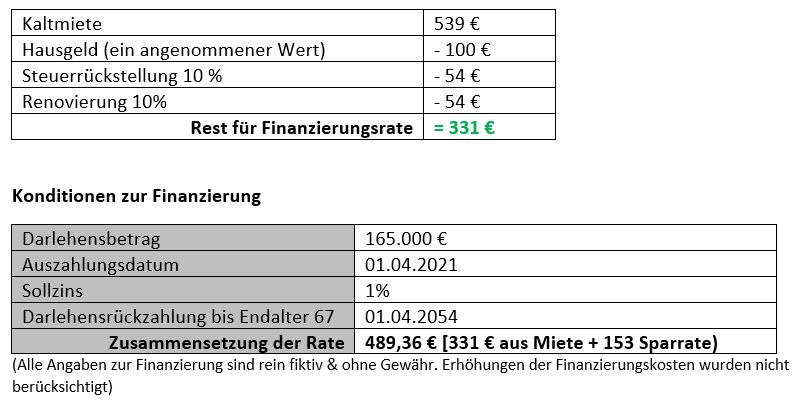 Eckdaten Kapitalanlage, Immobilie, Pflegeimmobilie, Rendite, Augsburg, Kaufering, Penzing, Landsberg am Lech