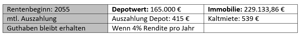 Vorteil in der Rente, Kapitalanlage oder Depot, Investment, Mieteinahmen, Augsburg, Kaufering, Penzing, Landsberg am Lech