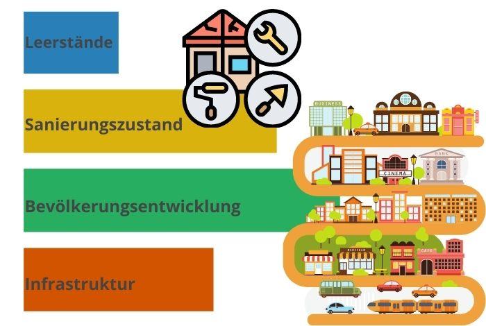 Standortprüfung, Infrastruktur, Sanierungszustand, Augsburg, Kaufering, Buchloe, Landsberg am Lech