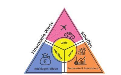 Finanzielle Werte für eine sichere Zukunft schaffen