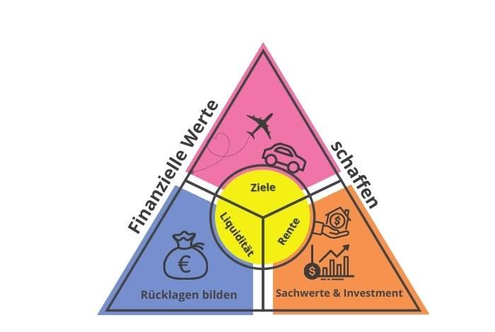 Werte schaffen, Investment, Kapitalanlage, Fonds, Aktien, Kaufering. Buchloe, Landsberg am Lech, Penzing