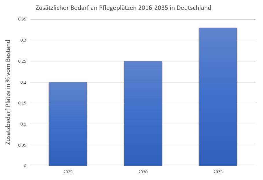 Zusätzlicher Bedarf an Pflegeplätzen 2016-2035 in Deutschland, Kaufering, Buchloe, Augsburg, Penzing, Landsberg am Lech