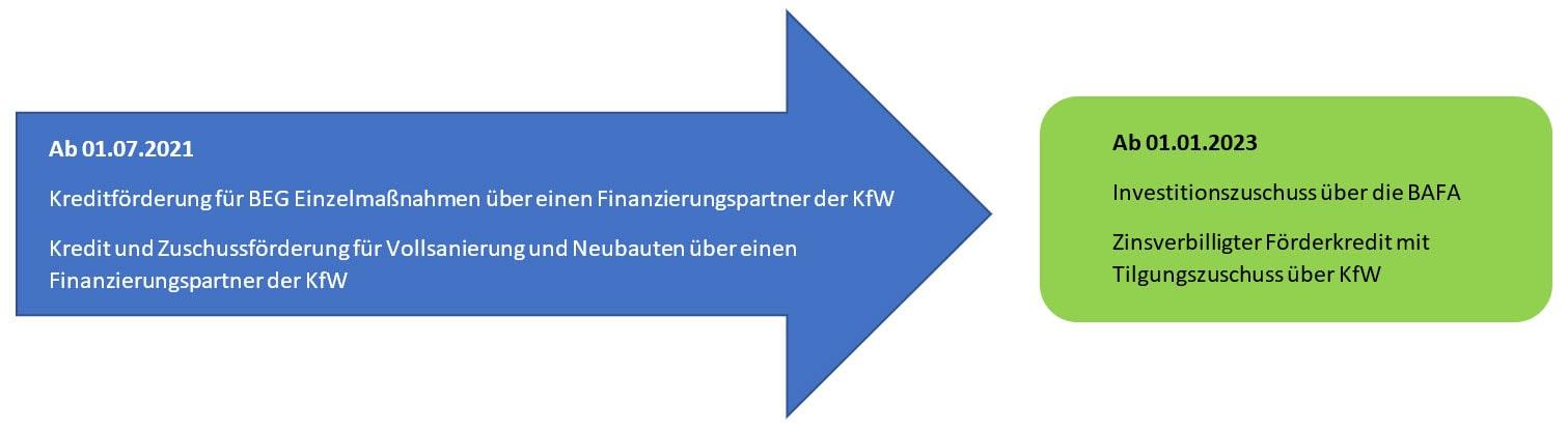 BAFA ab 03.2023 - Förderungen KFW und BAFA, Igling, Kaufering, Landsberg am Lech, Augsburg, Buchloe