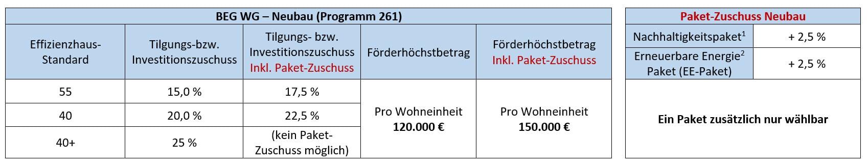 BEG WG – Neubau (Programm 261), Kaufering, Buchloe, Landsberg am Lech, Augsburg, Penzing, Igling