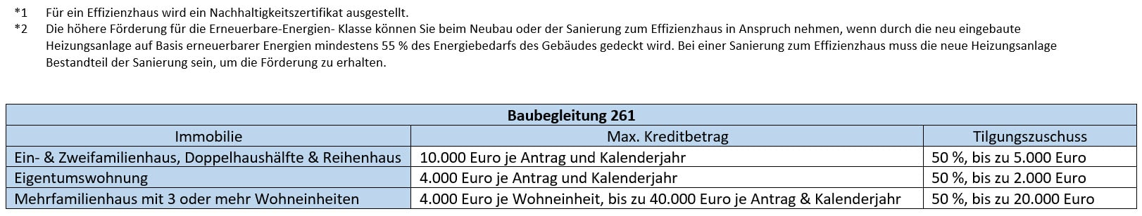 Baubegleitung 261-- BEG WG – Neubau (Programm 261), Kaufering, Buchloe, Landsberg am Lech, Augsburg, Penzing, Igling
