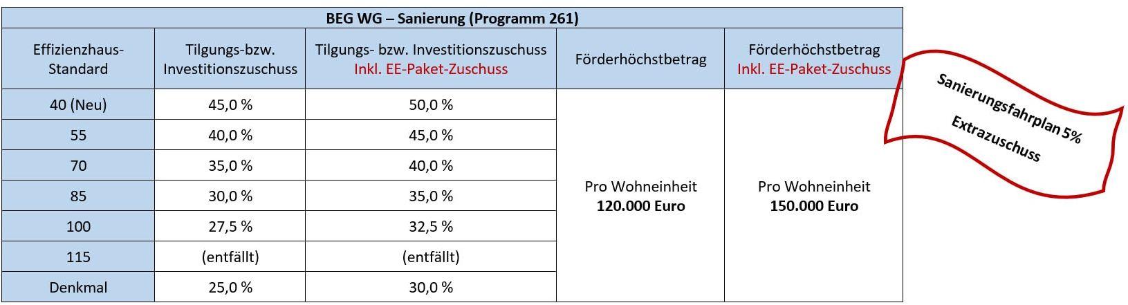 Programm 261 - Sanierung-- BEG WG – Neubau (Programm 261), Kaufering, Buchloe, Landsberg am Lech, Augsburg, Penzing, Igling