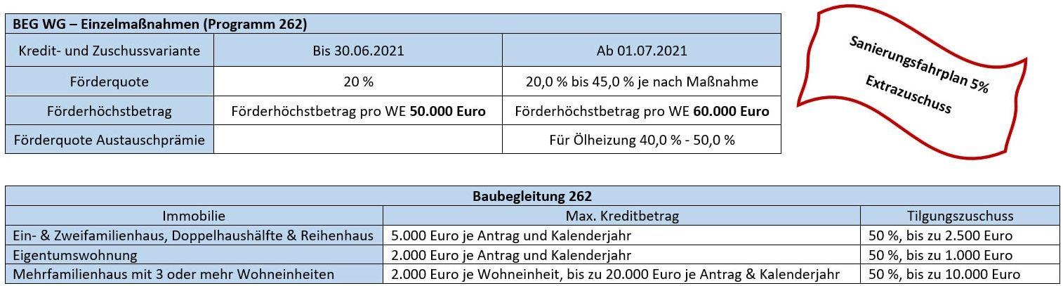 Programm 262 - Einzelmaßnahmen-BEG WG – Neubau (Programm 261), Kaufering, Buchloe, Landsberg am Lech, Augsburg, Penzing, Igling