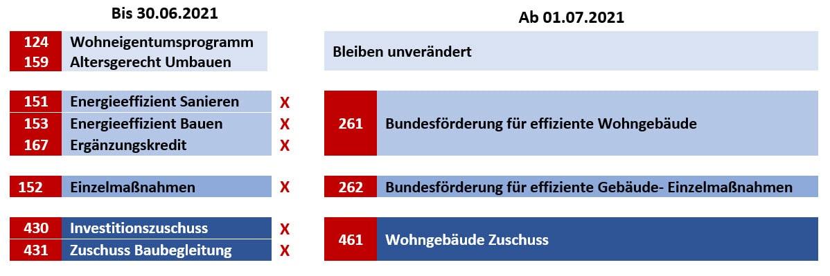 Umstellung der Förderungen Kfw ab Juli 2021, Kaufering, Augsburg, Landsberg am Lech, Türkenfeld, Buchloe