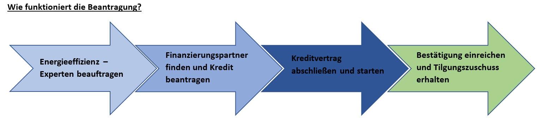 Wie funktioniert die Beantragung-Zuschuss-BEG WG – Neubau (Programm 261), Kaufering, Buchloe, Landsberg am Lech, Augsburg, Penzing, Igling